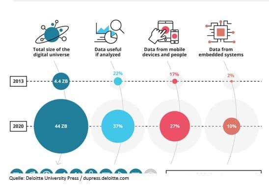 Big Data Volume - Deloitte University Press
