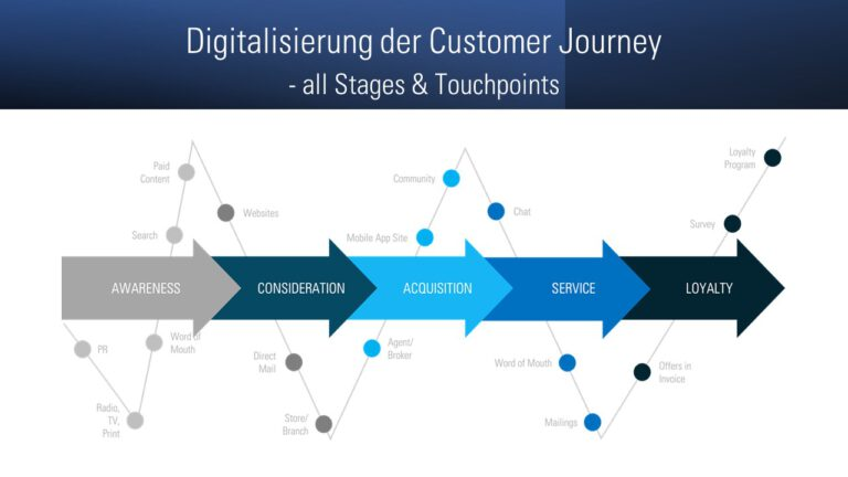 Digitalisierung der Customer Journey all stages and touchpoints
