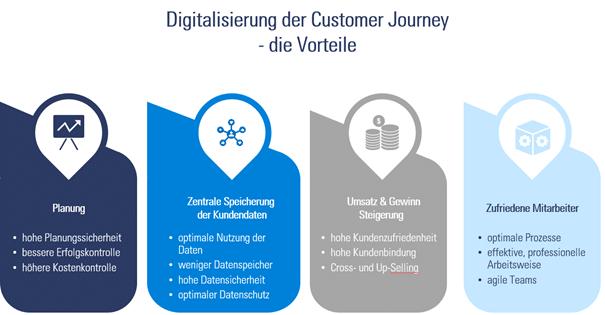 Vorteile der digitalisierten Customer Journey