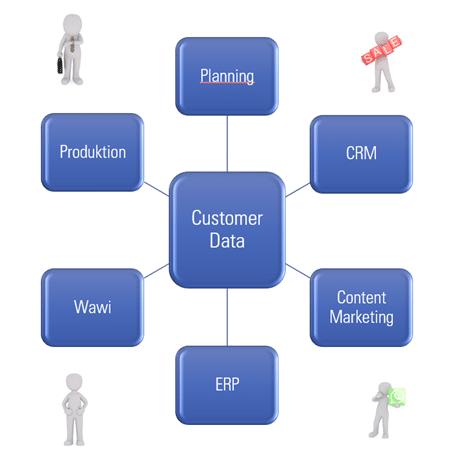 zentrale Speicherung von Kundendaten